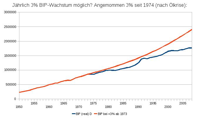 reales BIP Wachstum Deutschland 1950-2009
