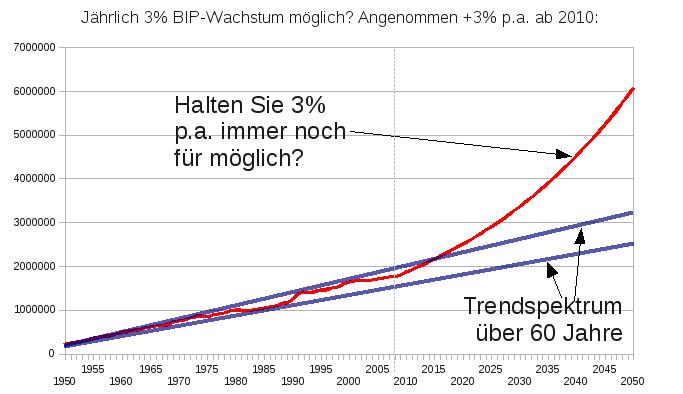 exponentielles BIP Wachstum Deutschland 1950-2050